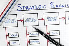 Tableau de cadre de planification stratégique stratégique d'affaires Image libre de droits