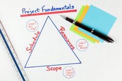 Tableau de connaissances de base de gestion des projets Image stock