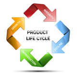 Tableau de cycle de vie des produits Photos stock