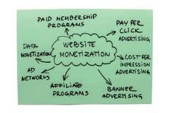 Tableau de monétisation de site Web Photo stock