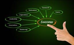 Tableau de réussite Images stock