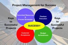 Tableau de réussite de gestion des projets Photo libre de droits