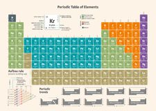 Tableau périodique des éléments chimiques - version anglaise illustration stock