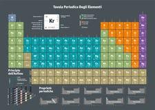 Tableau périodique des éléments chimiques - version italienne illustration stock