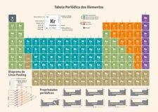 Tableau périodique des éléments chimiques - version portugaise illustration de vecteur