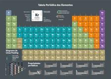 Tableau périodique des éléments chimiques - version portugaise illustration libre de droits