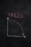 Tafel mit dem Finanzgeschäftsdiagramm, das Abwärtstrend zeigt Stockfotos