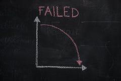 Tafel mit dem Finanzgeschäftsdiagramm, das Abwärtstrend zeigt Lizenzfreies Stockbild