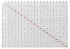 Tafel van vermenigvuldiging 20x20 vector illustratie