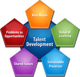 Talent development business diagram illustration. Business strategy concept infographic diagram illustration of talent development approach Stock Photos