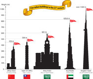 Tallest buildings. 5 tallest buildings in the world in 21st century Royalty Free Stock Photo