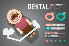 Tand- infographic av kvinnavuxna människan med den tand- enhetsillustrationen stock illustrationer