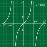 Tangent function in the coordinate system. Royalty Free Stock Photography