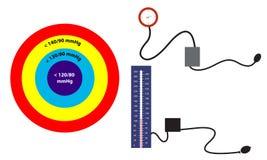 Target blood pressure and sphygmomanometer Stock Image