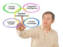Targowa inteligencja zdjęcie stock