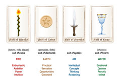Tarot Suits Colors Elements. Tarot card suits - wands, coins, swords and cups - plus explanations and analogies. Isolated vector illustration on white background Royalty Free Stock Images