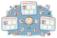 Free Task For Kids, Carnivorous, Herbivorous And Omnivorous Animals Stock Photo - 167641550