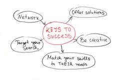 Tasten zum Erfolg stockfotos