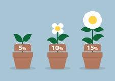 Taux d'intérêt et taille différente des fleurs, concept financier Photo stock