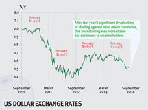 Taux de change de dollar US Images libres de droits