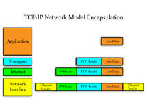 TCP/IP Network Model. An image of the TCP/IP network model with encapsulation example Stock Photo