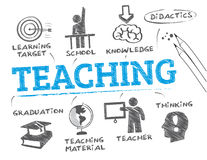 Teaching concept. Chart with keywords and icons Royalty Free Stock Images
