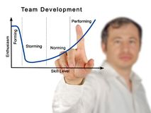 Team Development Process arkivbilder