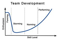 Team Development Process illustration libre de droits