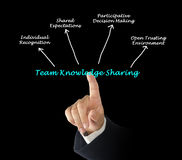 Team Knowledge Sharing Royalty Free Stock Photos