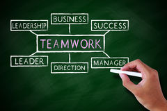 Teamwork Concept Stock Photography