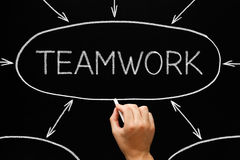 Teamwork-Flussdiagramm-Tafel Stockfotos