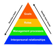 Teamwork pyramid. Pyramid explaining the different steps for performing well as a team Stock Photography