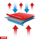 Technical illustration of a three-layer waterproof vector illustration