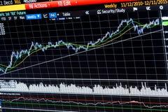 Technicznej analizy tygodniowa pieniężna mapa obrazy stock