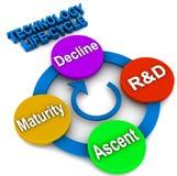 TechnologieLebenszyklus Lizenzfreie Stockbilder