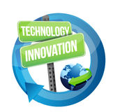 Technology innovation street sign Stock Image