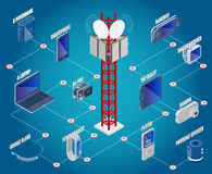 Technology Isometric Devices Collection. With communication tower and electronic modern gadgets isometric vector illustration Stock Photo