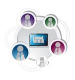 Technology social media network friends diagram Stock Photography