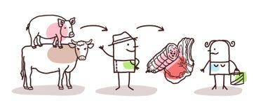 Tecknad filmbonde Meat Production och direkt konsument royaltyfri illustrationer