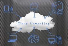 Tecnología de ordenadores de la nube Fotos de archivo libres de regalías
