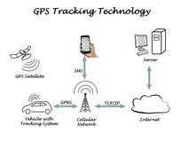 Tecnologia d'inseguimento di GPS fotografia stock libera da diritti