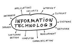 Tecnologia da informação Imagens de Stock