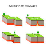 Tectonic plate interactions. Volcanoes, Earthquakes, and Plate T. Tectonic plate interactions. Types of plate boundaries. Transform boundary occurs where two Royalty Free Stock Photos