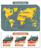 Tectonic Plates world map collection, vector diagram. And tectonic movement illustrations Stock Photo
