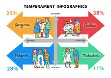 Temperament Types Infographics. Temperament types hand drawn infographics with data about persons with different life attitudes and behavior vector illustration Stock Photos
