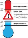 Temperatur för matsäkerhet stock illustrationer