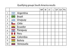 Template - soccer qualifying groups south america results. Template - soccer qualifying groups south america results,vector illustration Royalty Free Stock Image