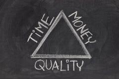 Tempo, dinheiro, balanço da qualidade Imagens de Stock