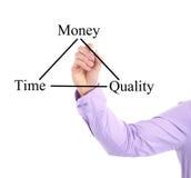 Tempo, dinheiro, carta da qualidade Foto de Stock