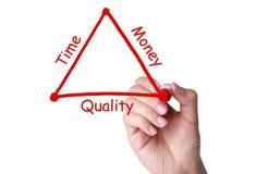 Tempo, dinheiro e conceito do equilíbrio da qualidade Imagens de Stock